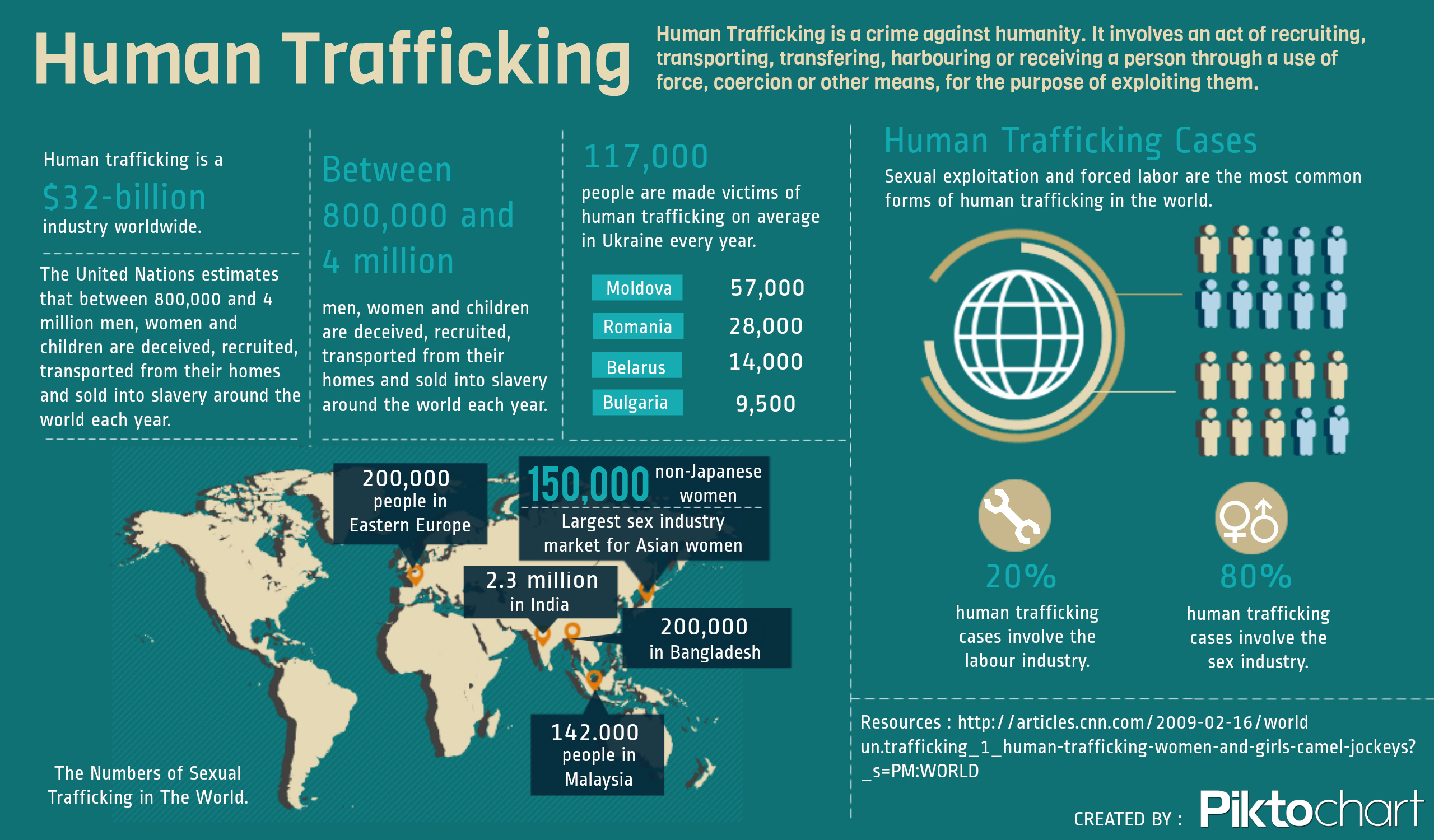 Help On Dissertation Human Trafficking