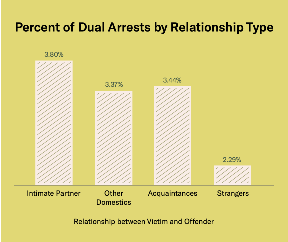 vertical bar graph showing percent of dual arrests by relationship type