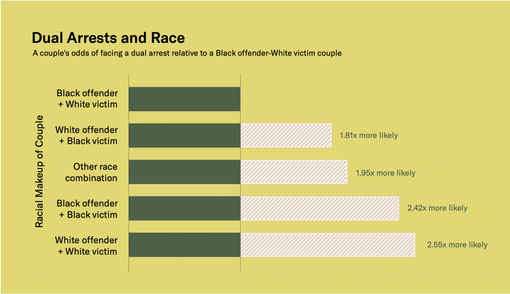 """horizontal bar graph titled """"Dual Arrests and Race: A couple's odds of facing a dual arrest relative to a Black offender-White victim couple"""""""